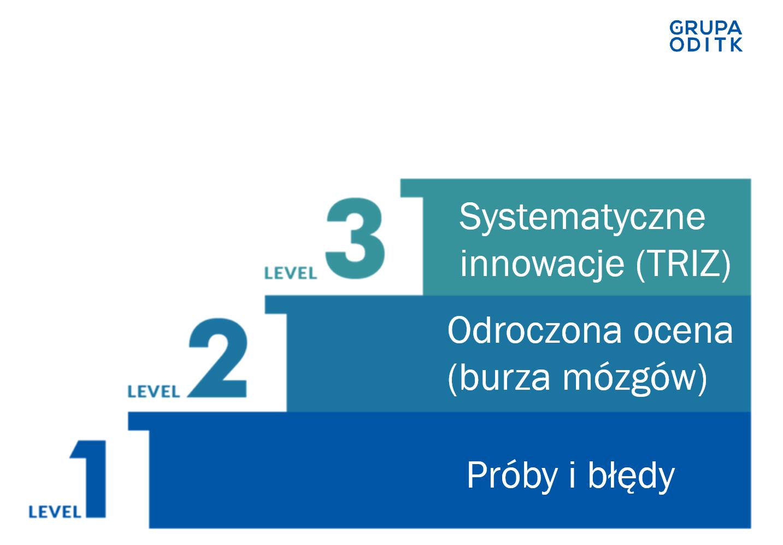 Trzy poziomy innowacyjności